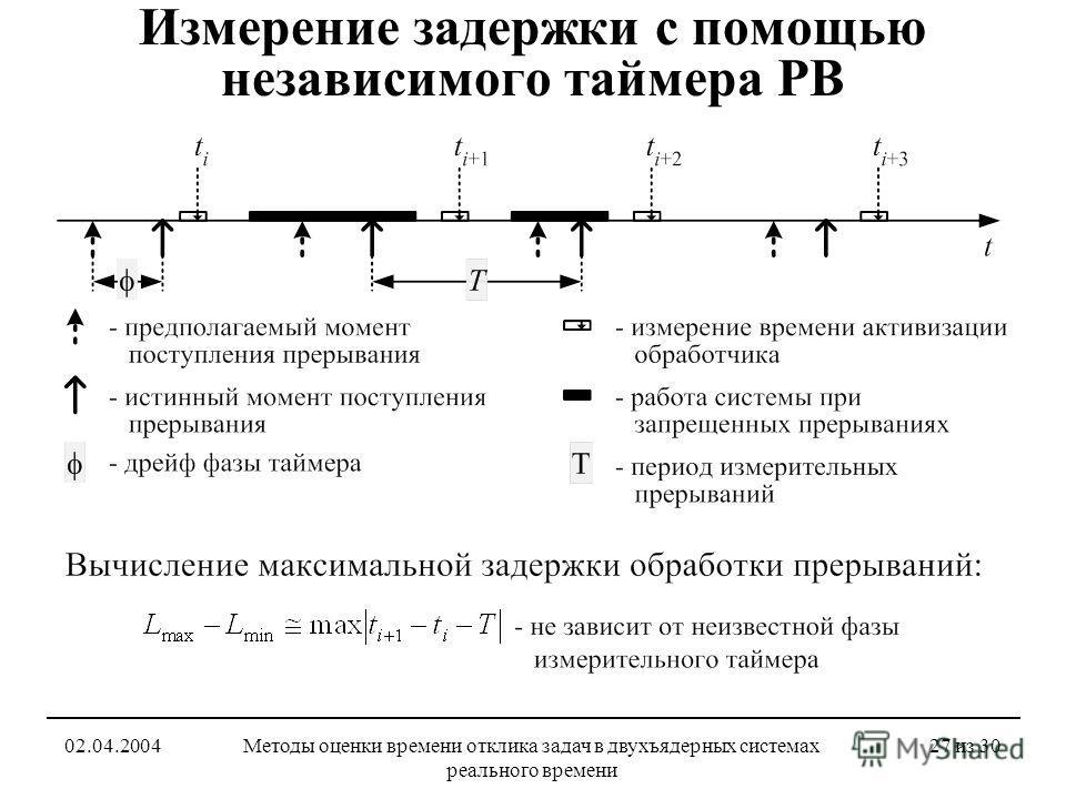 02.04.2004Методы оценки времени отклика задач в двухъядерных системах реального времени 27 из 30 Измерение задержки с помощью независимого таймера РВ