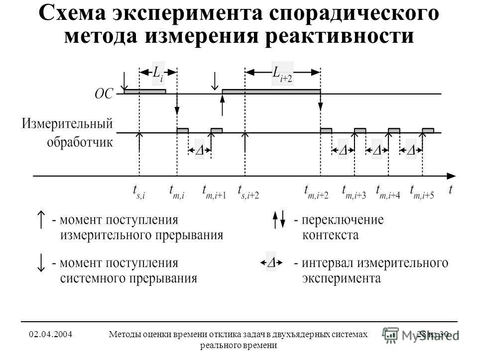 02.04.2004Методы оценки времени отклика задач в двухъядерных системах реального времени 28 из 30 Схема эксперимента спорадического метода измерения реактивности