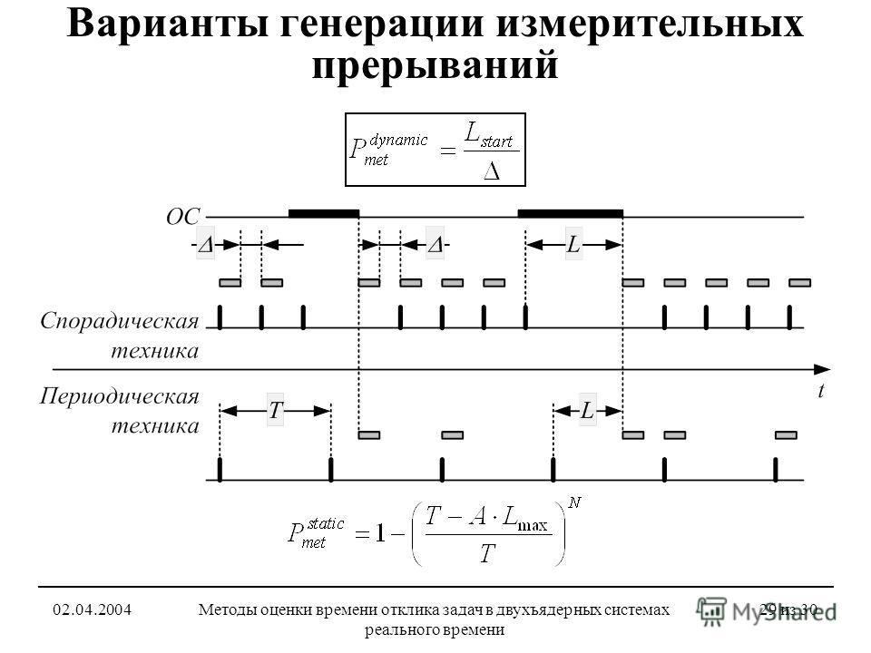 02.04.2004Методы оценки времени отклика задач в двухъядерных системах реального времени 29 из 30 Варианты генерации измерительных прерываний