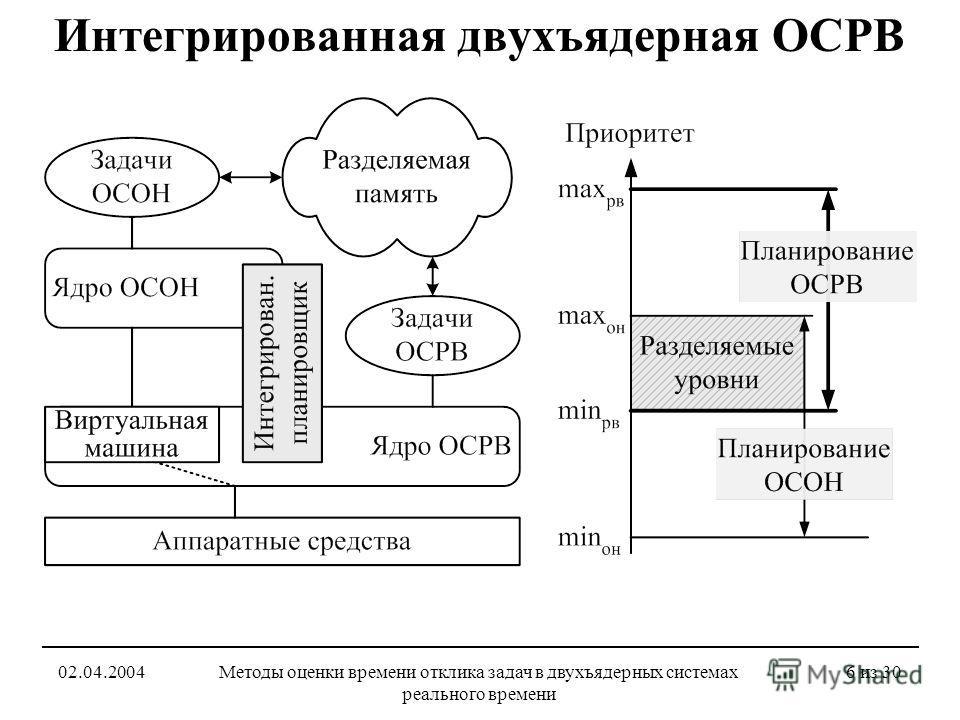 02.04.2004Методы оценки времени отклика задач в двухъядерных системах реального времени 6 из 30 Интегрированная двухъядерная ОСРВ