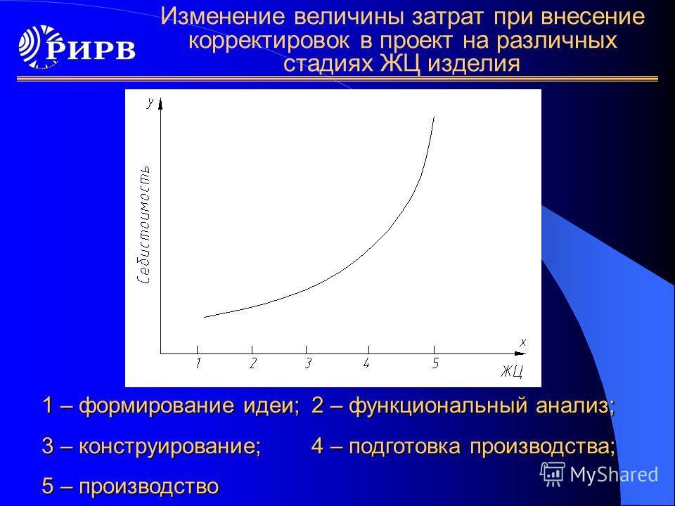 Изменение величины затрат при внесение корректировок в проект на различных стадиях ЖЦ изделия 1 – формирование идеи;2 – функциональный анализ; 3 – конструирование;4 – подготовка производства; 5 – производство