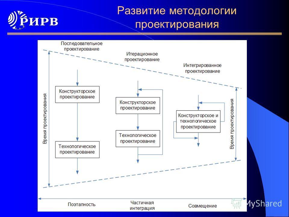 Развитие методологии проектирования