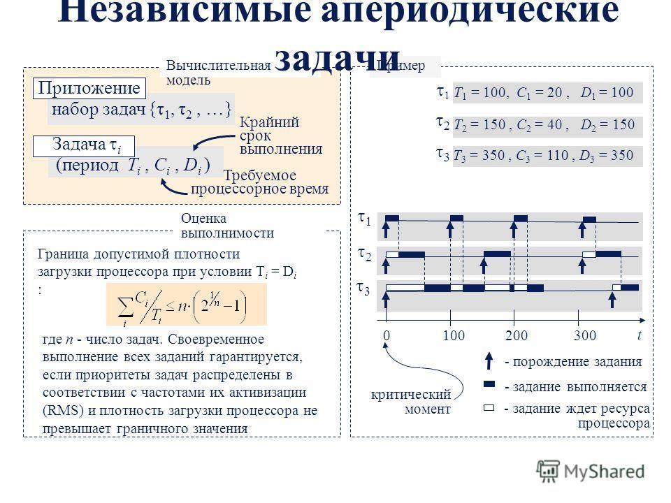 Граница допустимой плотности загрузки процессора при условии T i = D i : где n - число задач. Своевременное выполнение всех заданий гарантируется, если приоритеты задач распределены в соответствии с частотами их активизации (RMS) и плотность загрузки