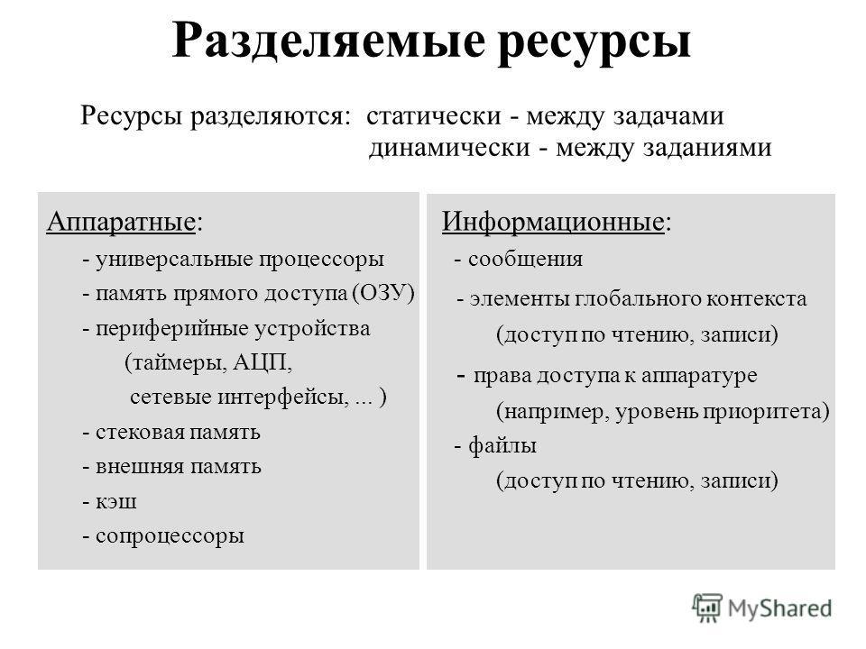 Разделяемые ресурсы Аппаратные: - универсальные процессоры - память прямого доступа (ОЗУ) - периферийные устройства (таймеры, АЦП, сетевые интерфейсы,... ) - стековая память - внешняя память - кэш - сопроцессоры Информационные: - сообщения - элементы