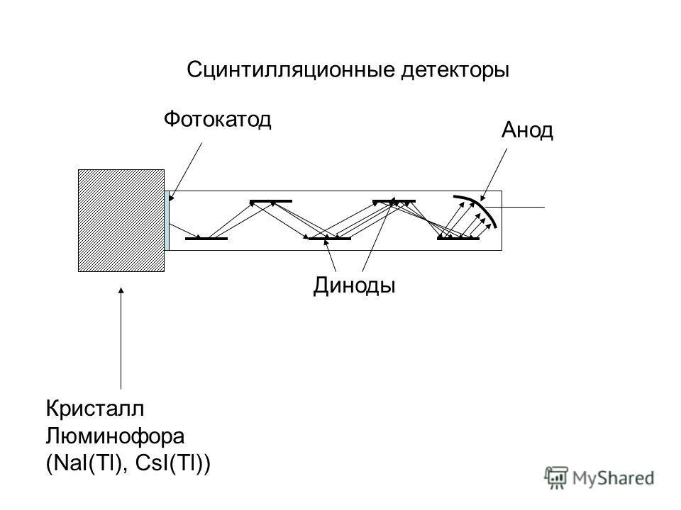Сцинтилляционные детекторы Кристалл Люминофора (NaI(Tl), CsI(Tl)) Фотокатод Анод Диноды