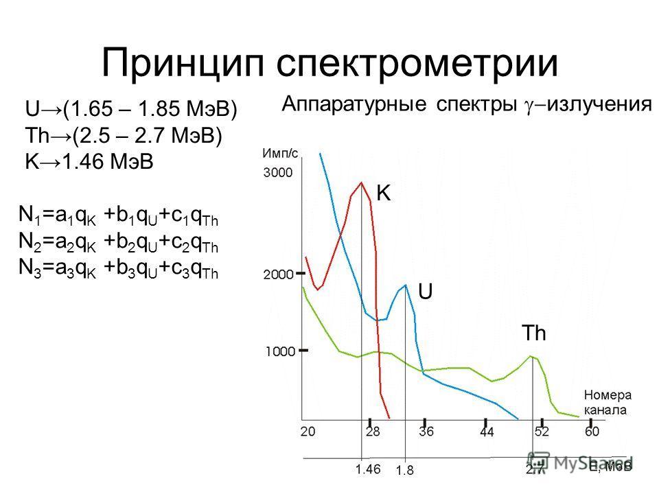 Принцип спектрометрии U(1.65 – 1.85 МэВ) Th(2.5 – 2.7 МэВ) K1.46 МэВ K U Th N 1 =a 1 q K +b 1 q U +c 1 q Th N 2 =a 2 q K +b 2 q U +c 2 q Th N 3 =a 3 q K +b 3 q U +c 3 q Th Аппаратурные спектры излучения
