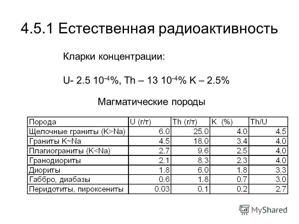 4.5.1 Естественная радиоактивность Кларки концентрации: U- 2.5 10 -4 %, Th – 13 10 -4 % K – 2.5% Магматические породы