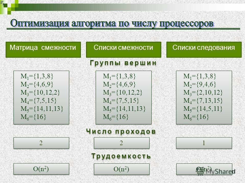 Матрица смежностиСписки смежностиСписки следования M 1 ={1,3,8} M 2 ={4,6,9} M 3 ={10,12,2} M 4 ={7,5,15} M 5 ={14,11,13} M 6 ={16} M 1 ={1,3,8} M 2 ={4,6,9} M 3 ={10,12,2} M 4 ={7,5,15} M 5 ={14,11,13} M 6 ={16} M 1 ={1,3,8} M 2 ={4,6,9} M 3 ={10,12