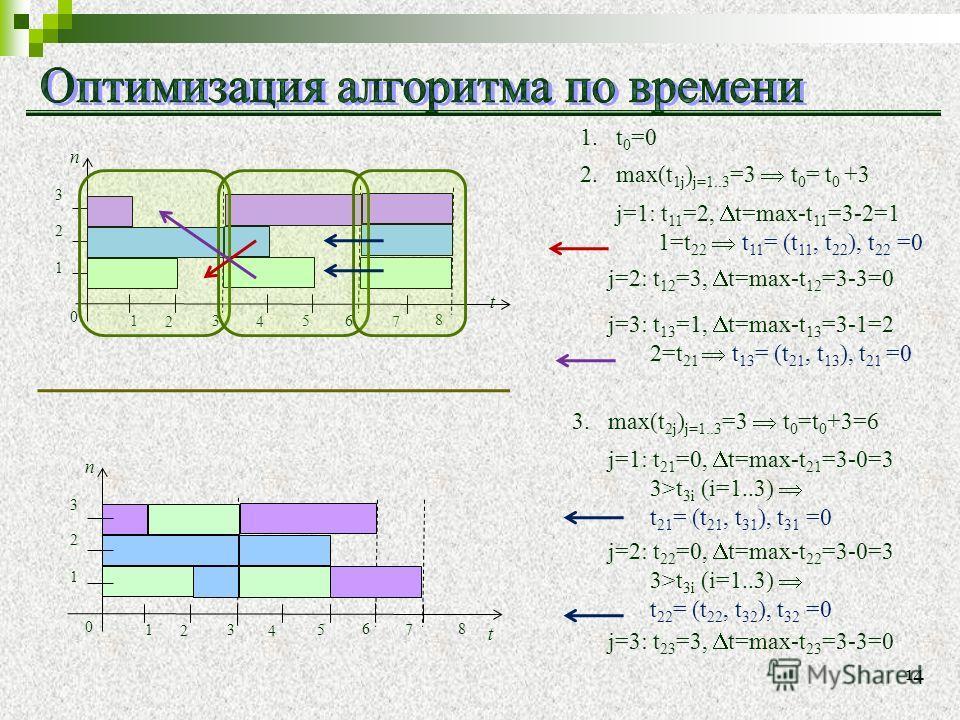 1.t 0 =0 2.max(t 1j ) j=1..3 =3 t 0 = t 0 +3 t n 1 2 3 4 5 1 2 3 6 0 j=2: t 12 =3, t=max-t 12 =3-3=0 j=3: t 13 =1, t=max-t 13 =3-1=2 2=t 21 t 13 = (t 21, t 13 ), t 21 =0 7 8 t n 1 2 3 4 5 1 2 3 6 0 7 8 j=1: t 11 =2, t=max-t 11 =3-2=1 1=t 22 t 11 = (t