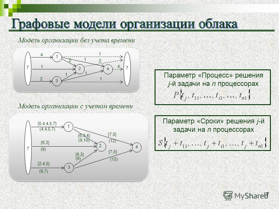 17 3 4 2 2 1 7 1 2 1 4 1 1 1 1 2 4 7 Модель организации без учета времени 3 {0,4,4,5,7} {2,4,5} 1 7 {6,3} {6,3,4} 4 {7,5} {6,3} 2 {7,5} (9) (6,7) (4,4,5,7) (9,10) (9) (12) Модель организации с учетом времени Параметр «Процесс» решения j-й задачи на n