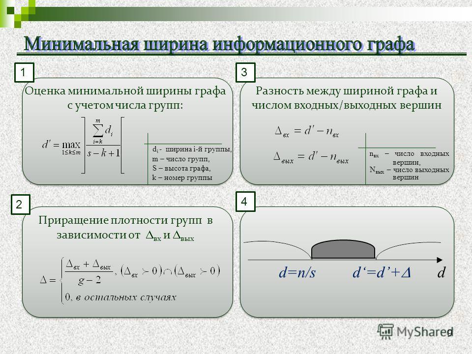 Оценка минимальной ширины графа с учетом числа групп: d i - ширина i-й группы, m – число групп, S – высота графа, k – номер группы n вх – число входных вершин, N вых – число выходных вершин Разность между шириной графа и числом входных/выходных верши