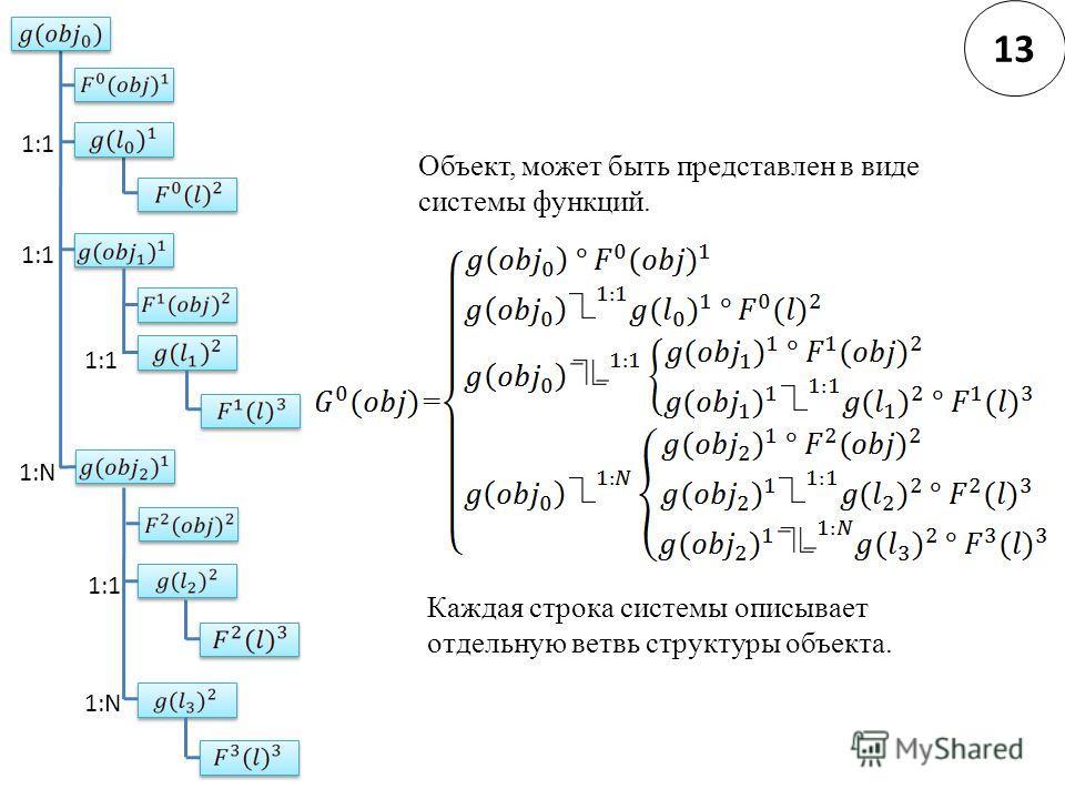 1:N 1:1 1:N 1:1 Объект, может быть представлен в виде системы функций. Каждая строка системы описывает отдельную ветвь структуры объекта. 13