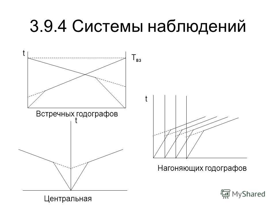 3.9.4 Системы наблюдений t Встречных годографов Центральная Нагоняющих годографов t t T вз