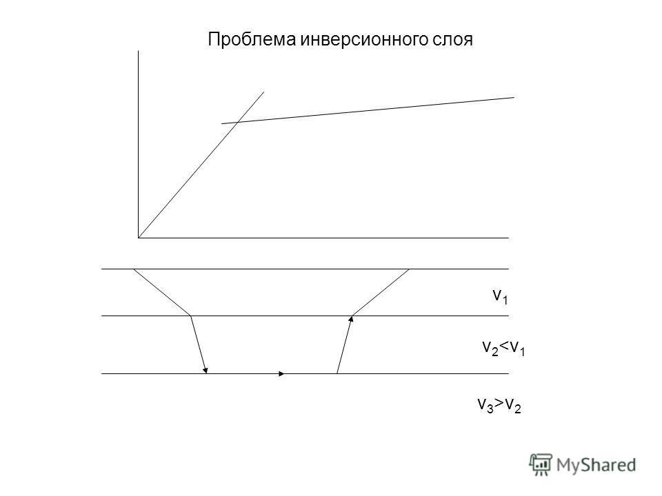 v1v1 v 2 v 2 Проблема инверсионного слоя