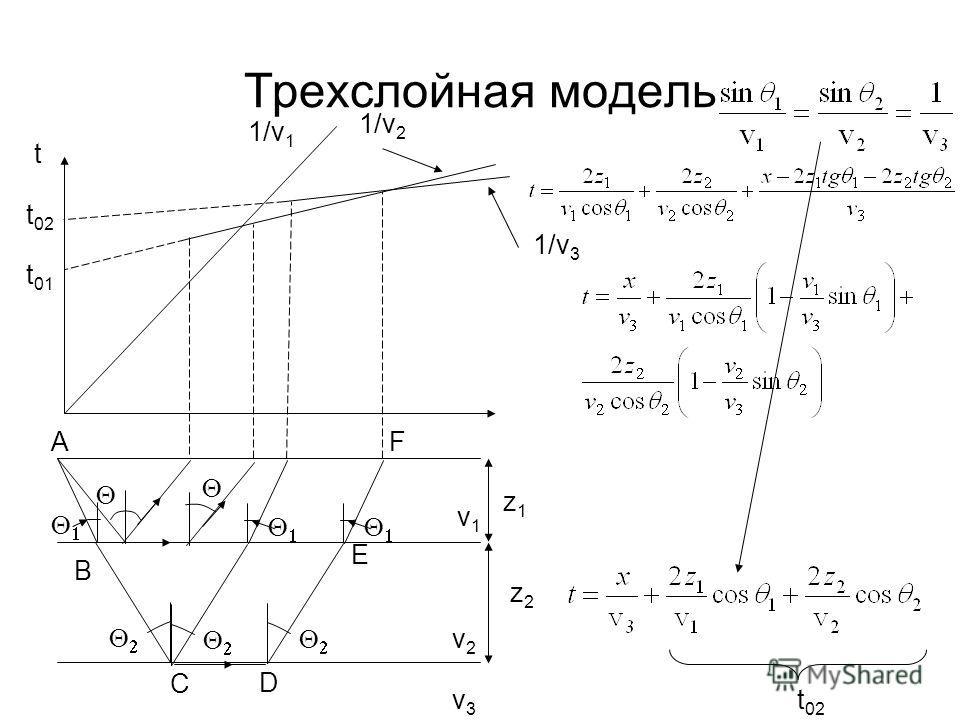 Трехслойная модель t z1z1 z2z2 v1v1 v2v2 v3v3 1/v 1 t 01 t 02 1/v 2 1/v 3 A B C D E F t 02