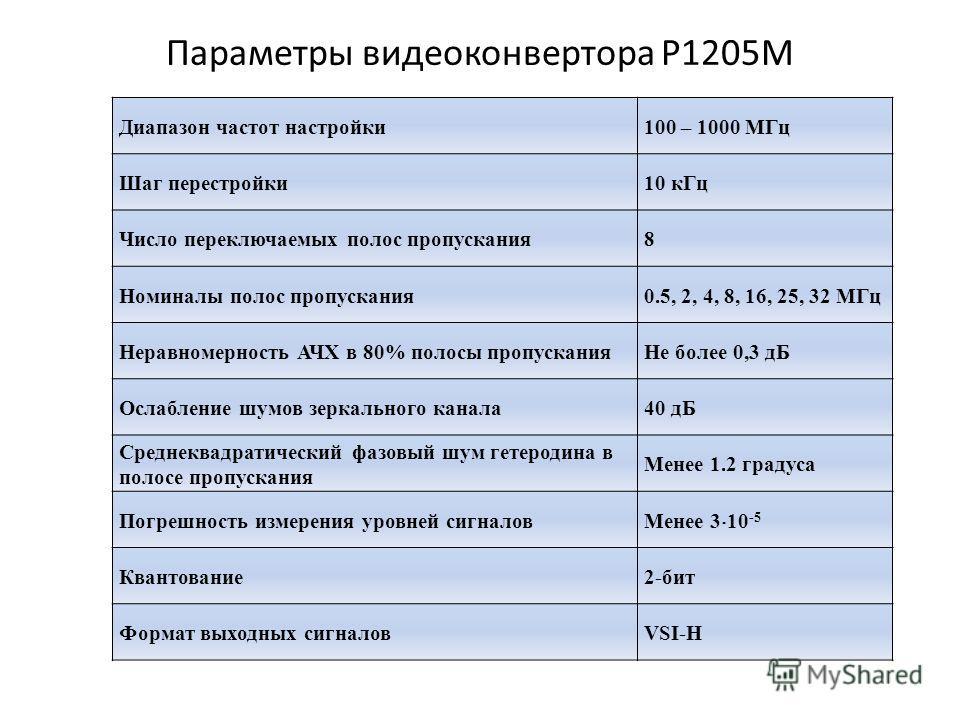 Параметры видеоконвертора Р1205М Диапазон частот настройки100 – 1000 МГц Шаг перестройки10 кГц Число переключаемых полос пропускания8 Номиналы полос пропускания0.5, 2, 4, 8, 16, 25, 32 МГц Неравномерность АЧХ в 80% полосы пропусканияНе более 0,3 дБ О