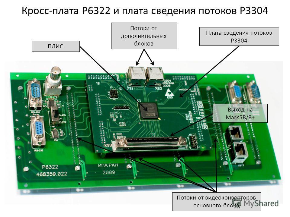 Кросс-плата Р6322 и плата сведения потоков Р3304 ПЛИС Плата сведения потоков Р3304 Потоки от дополнительных блоков Потоки от видеоконверторов основного блока Выход на Mark5B/B+