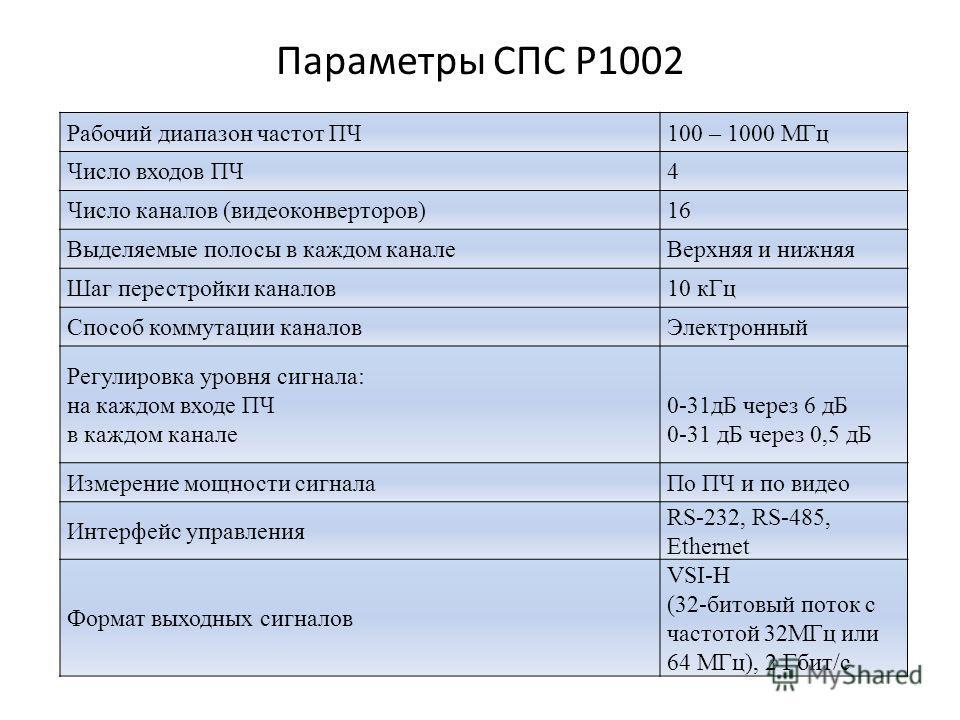Параметры СПС Р1002 Рабочий диапазон частот ПЧ100 – 1000 МГц Число входов ПЧ4 Число каналов (видеоконверторов)16 Выделяемые полосы в каждом каналеВерхняя и нижняя Шаг перестройки каналов10 кГц Способ коммутации каналовЭлектронный Регулировка уровня с
