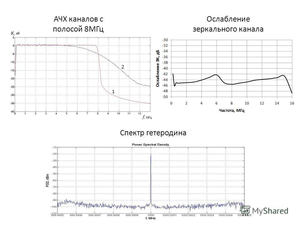 АЧХ каналов с полосой 8МГц Ослабление зеркального канала Спектр гетеродина