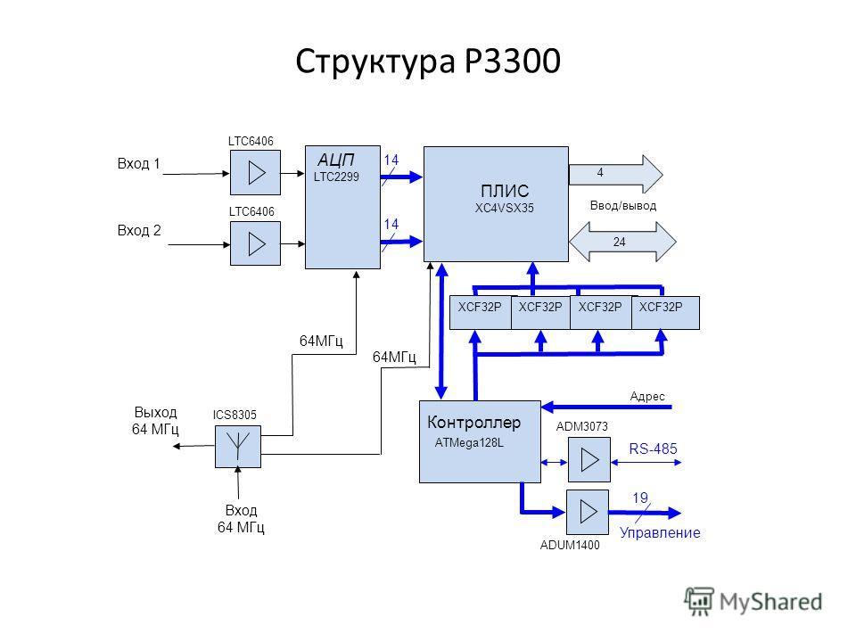 Структура Р3300 Вход 1 Вход 2 Выход 64 МГц ПЛИС XC4VSX35 Контроллер Вход 64 МГц RS-485 ATMega128L ICS8305 LTC6406 64МГц 1414 1414 ADM3073 АЦП LTC2299 XCF32P ADUM1400 Управление Ввод/вывод 24 64МГц Адрес 19 XCF32P 4
