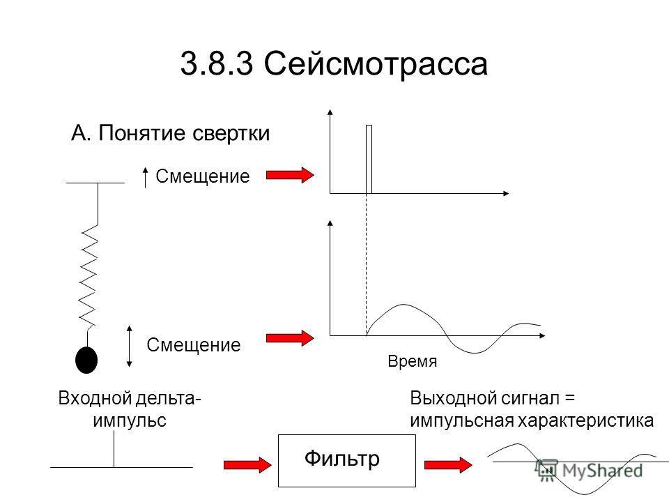 3.8.3 Сейсмотрасса А. Понятие свертки Смещение Время Фильтр Входной дельта- импульс Выходной сигнал = импульсная характеристика