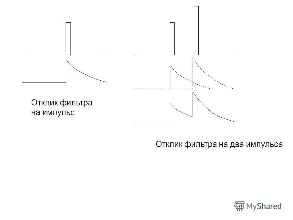 Отклик фильтра на импульс Отклик фильтра на два импульса