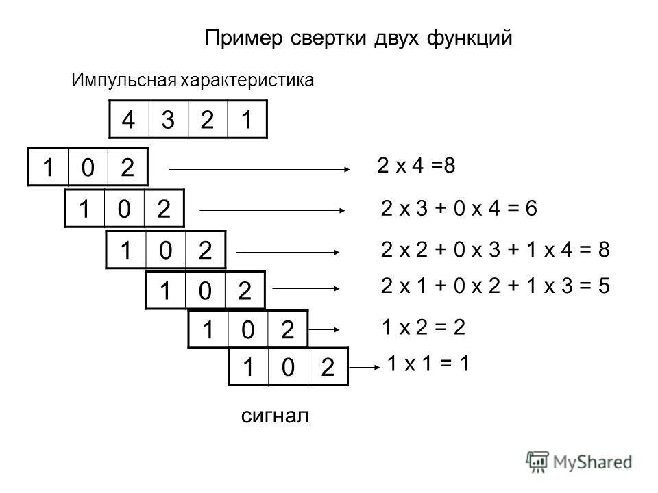 Пример свертки двух функций 4321 Импульсная характеристика 102 2 х 4 =8 102 2 х 3 + 0 х 4 = 6 102 2 х 2 + 0 х 3 + 1 х 4 = 8 102 2 х 1 + 0 х 2 + 1 х 3 = 5 102 1 х 2 = 2 102 1 х 1 = 1 сигнал