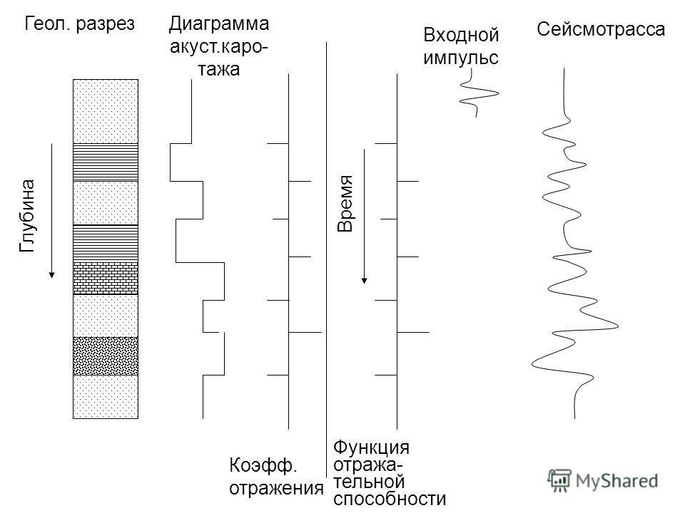 Геол. разрезДиаграмма акуст.каро- тажа Коэфф. отражения Функция отража- тельной способности Входной импульс Сейсмотрасса Глубина Время