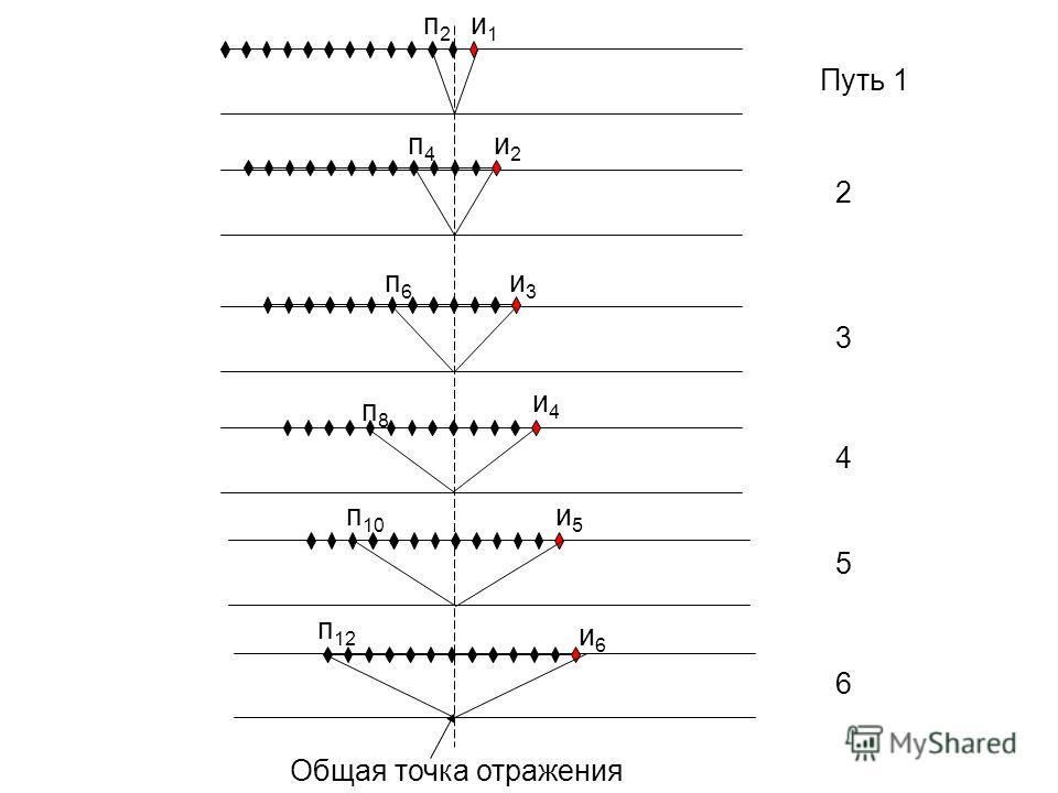 Путь 1 2 3 4 5 6 и1и1 п2п2 и2и2 п4п4 и3и3 п6п6 и4и4 п8п8 и5и5 п 10 и6и6 п 12 Общая точка отражения