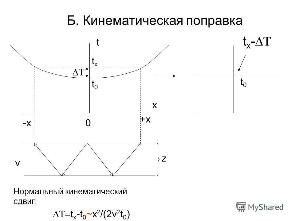 Б. Кинематическая поправка x t 0 +x -x z v t0t0 txtx t x -t 0 ~x 2 /(2v 2 t 0 ) Нормальный кинематический сдвиг: t x - t0t0
