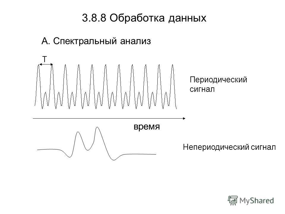 3.8.8 Обработка данных А. Спектральный анализ Периодический сигнал T Непериодический сигнал время