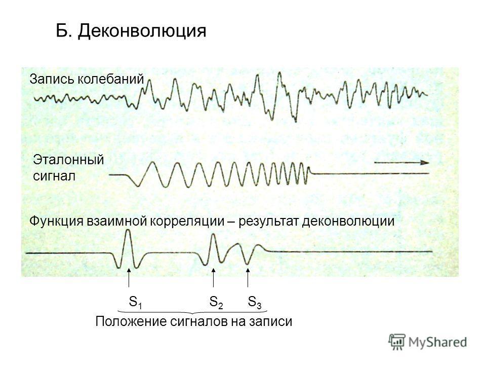 Б. Деконволюция Запись колебаний Эталонный сигнал Функция взаимной корреляции – результат деконволюции S1S1 S2S2 S3S3 Положение сигналов на записи