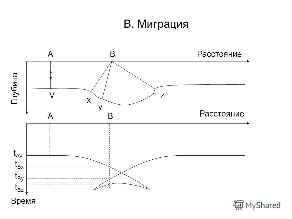 В. Миграция Расстояние Глубина Время A V B x y z A t AV B t Bx t By t Bz