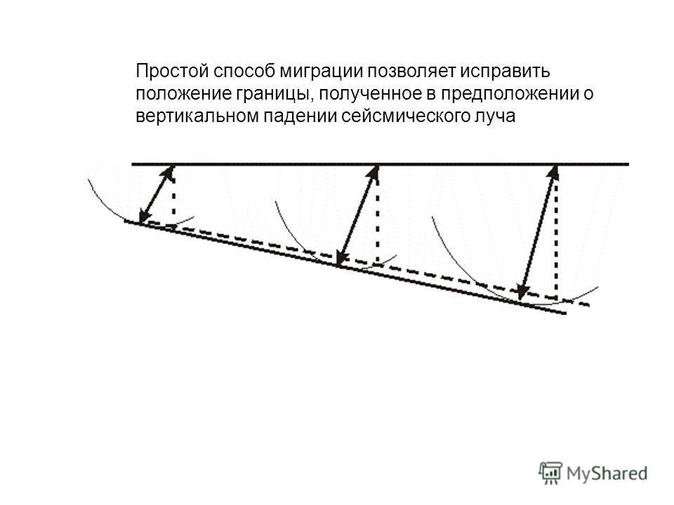 Простой способ миграции позволяет исправить положение границы, полученное в предположении о вертикальном падении сейсмического луча