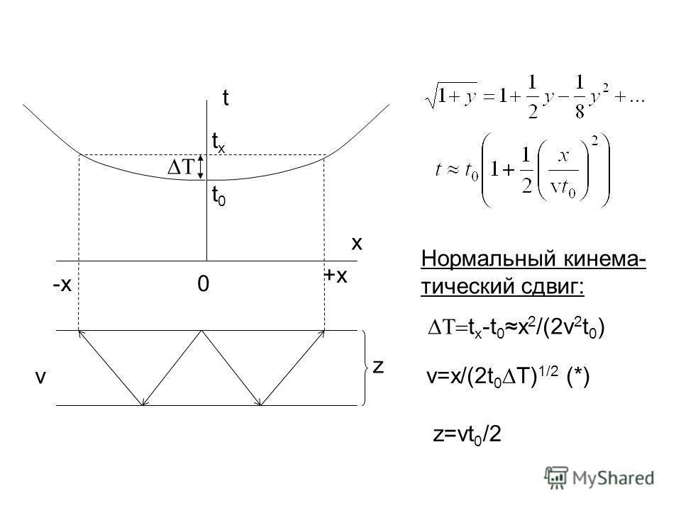 x t 0 +x -x z v t0t0 txtx Нормальный кинема- тический сдвиг: t x -t 0x 2 /(2v 2 t 0 ) v=x/(2t 0 T) 1/2 (*) z=vt 0 /2