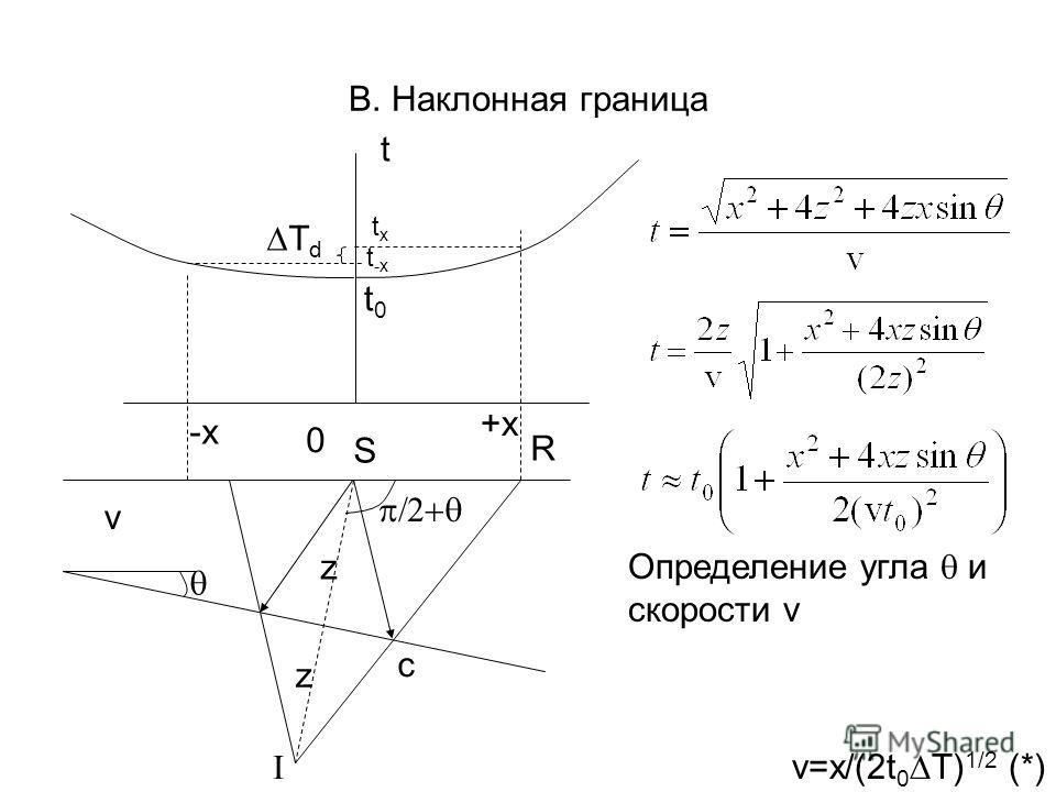 В. Наклонная граница S I z z c R v 0 +x -x t t0t0 txtx t -x T d Определение угла и скорости v v=x/(2t 0 T) 1/2 (*)
