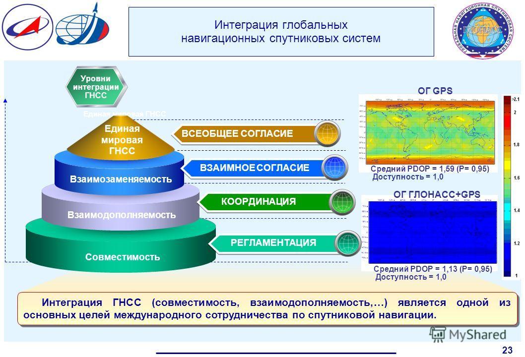 Интеграция глобальных навигационных спутниковых систем 23 Интеграция ГНСС (совместимость, взаимодополняемость,…) является одной из основных целей международного сотрудничества по спутниковой навигации. Уровни интеграции ГНСС ОГ GPS Средний PDOP = 1,5
