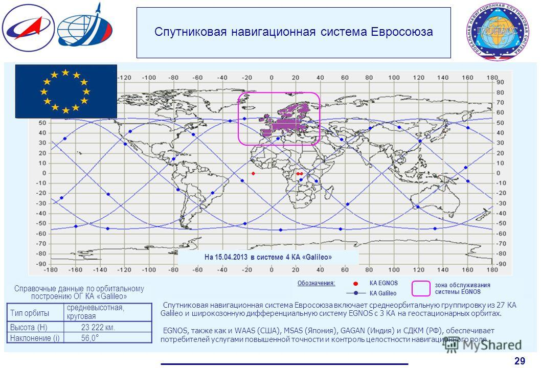 Спутниковая навигационная система Евросоюза 29 Обозначения: КА EGNOS зона обслуживания системы EGNOS КА Galileo Спутниковая навигационная система Евросоюза включает среднеорбитальную группировку из 27 КА Galileo и широкозонную дифференциальную систем