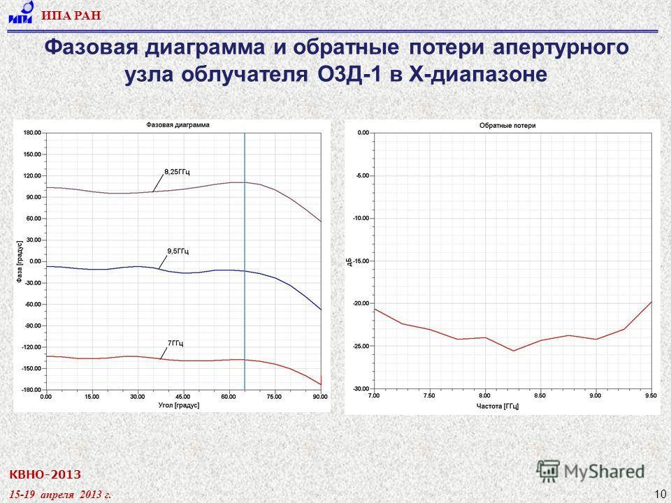 КВНО-2013 15-19 апреля 2013 г. ИПА РАН 10 Фазовая диаграмма и обратные потери апертурного узла облучателя О3Д-1 в X-диапазоне