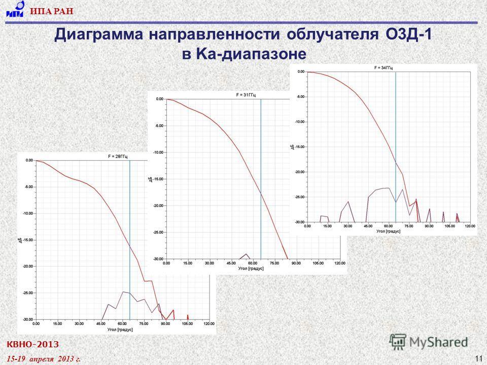 КВНО-2013 15-19 апреля 2013 г. ИПА РАН 11 Диаграмма направленности облучателя О3Д-1 в Ka-диапазоне