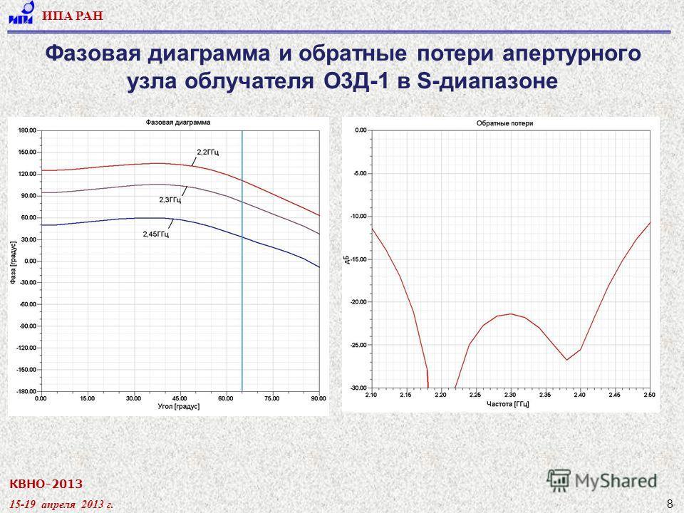 КВНО-2013 15-19 апреля 2013 г. ИПА РАН 8 Фазовая диаграмма и обратные потери апертурного узла облучателя О3Д-1 в S-диапазоне
