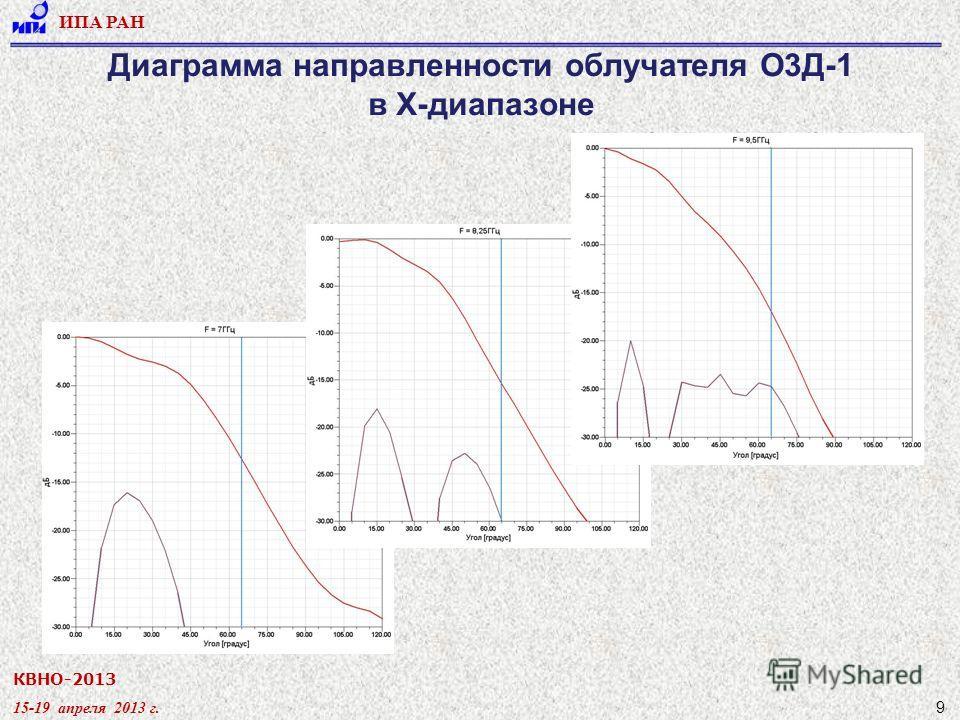КВНО-2013 15-19 апреля 2013 г. ИПА РАН 9 Диаграмма направленности облучателя О3Д-1 в X-диапазоне