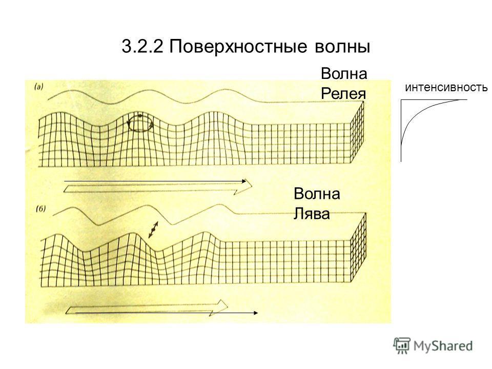 3.2.2 Поверхностные волны Волна Релея Волна Лява интенсивность