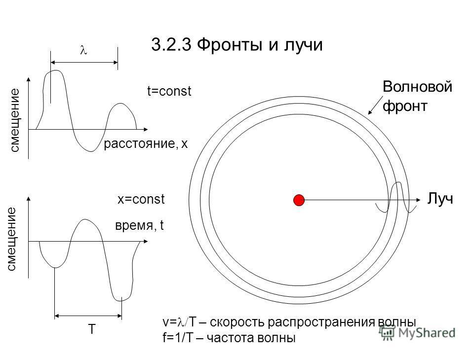 3.2.3 Фронты и лучи Луч Волновой фронт смещение расстояние, x время, t смещение T v= T – скорость распространения волны f=1/T – частота волны t=const x=const