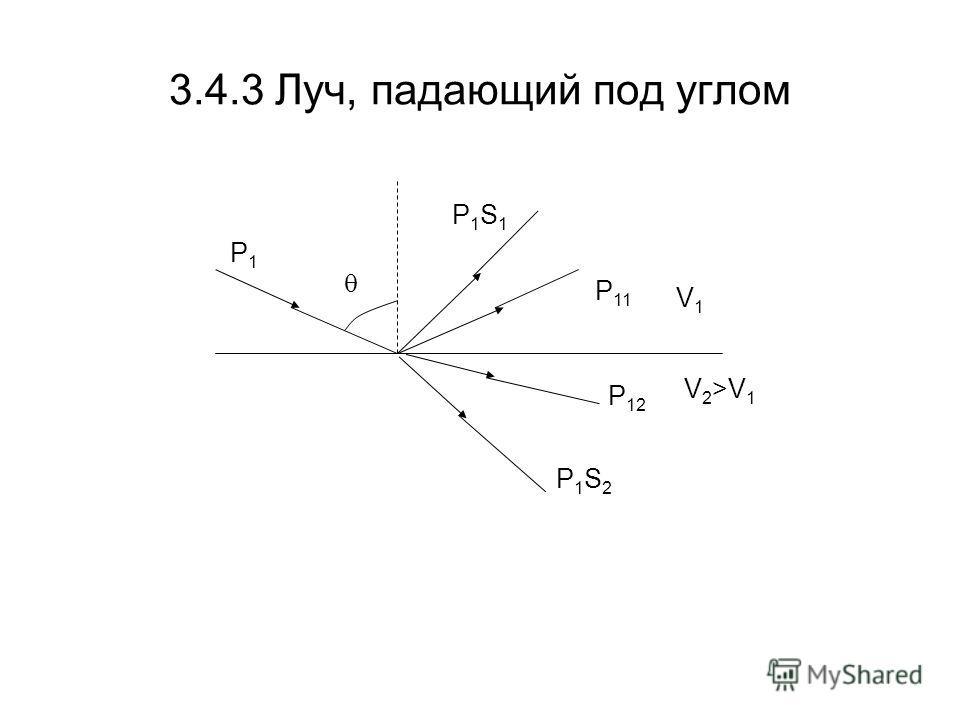 3.4.3 Луч, падающий под углом P1P1 P 11 P1S1P1S1 P 12 P1S2P1S2 V1V1 V 2 >V 1