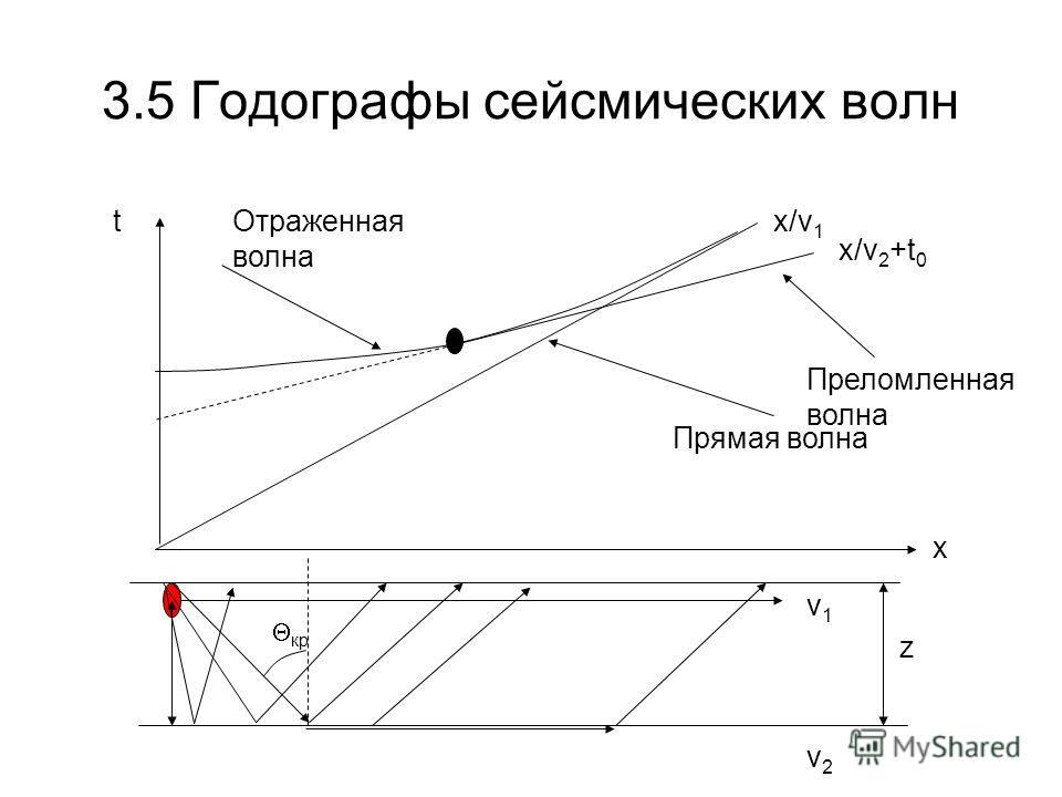 3.5 Годографы сейсмических волн v1v1 tx/v 1 v2v2 x/v 2 +t 0 Прямая волна Отраженная волна Преломленная волна x z кр