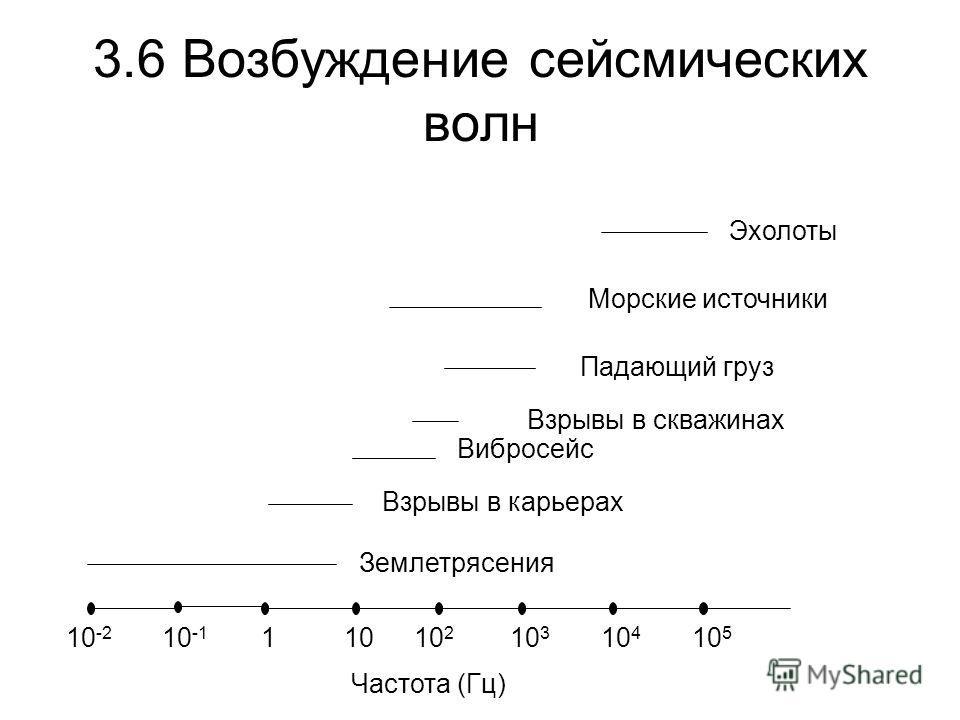 3.6 Возбуждение сейсмических волн 10 -2 10 -1 11010 2 10 3 10 4 10 5 Частота (Гц) Землетрясения Взрывы в карьерах Вибросейс Морские источники Эхолоты Падающий груз Взрывы в скважинах