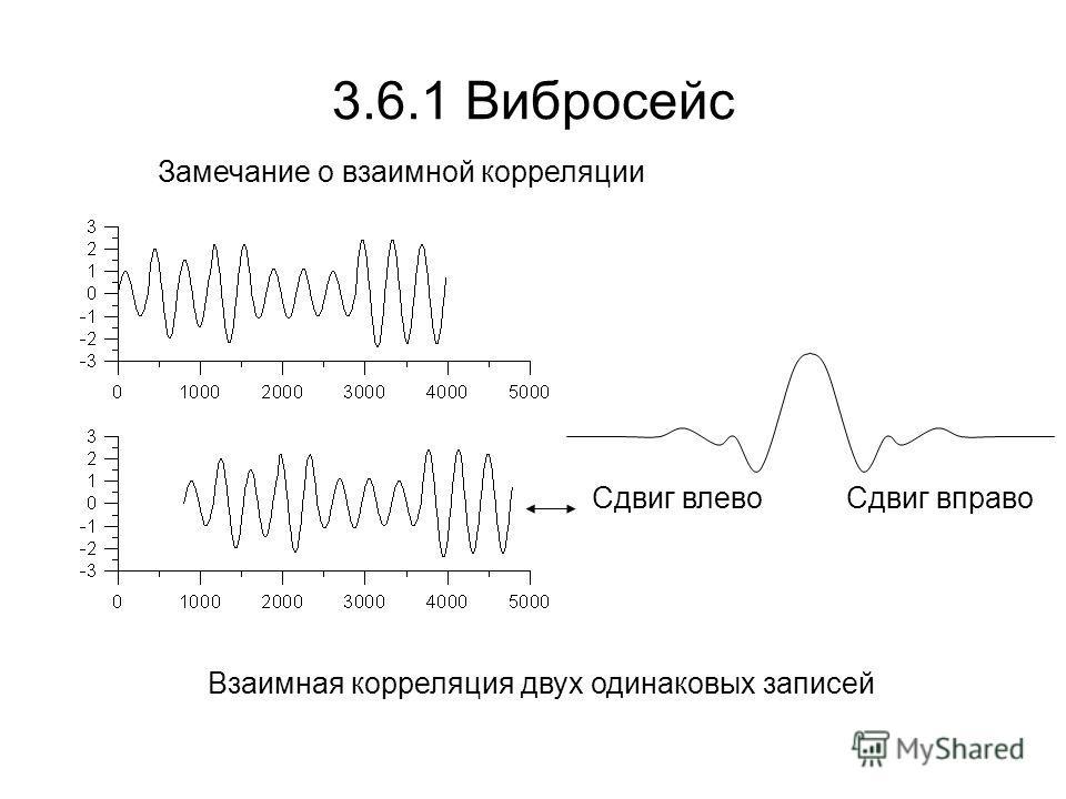 3.6.1 Вибросейс Замечание о взаимной корреляции Сдвиг вправоСдвиг влево Взаимная корреляция двух одинаковых записей