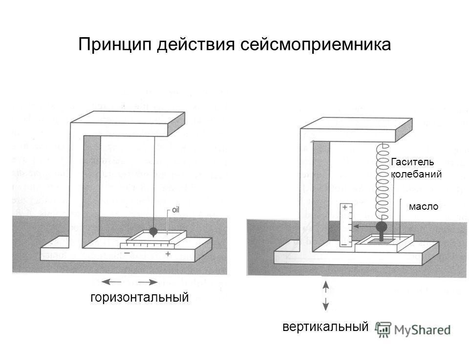 Принцип действия сейсмоприемника горизонтальный вертикальный масло Гаситель колебаний