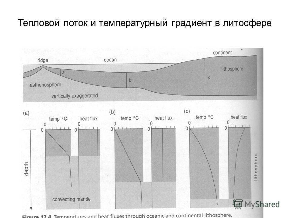 Тепловой поток и температурный градиент в литосфере